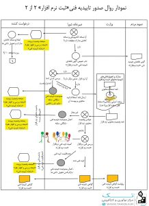 مراحل تایید فنی نرم افزار